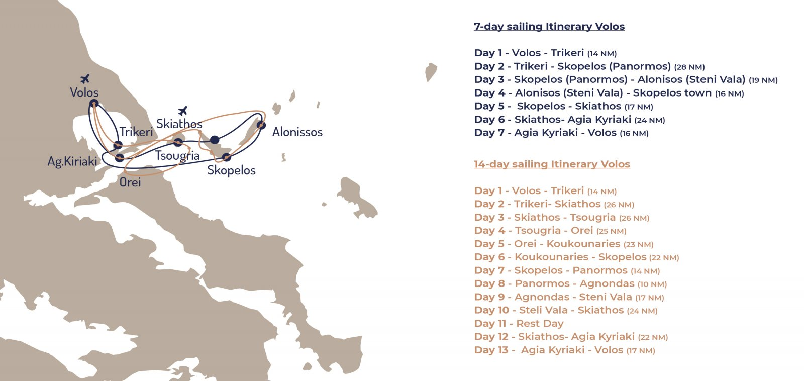 Sailing route from Volos