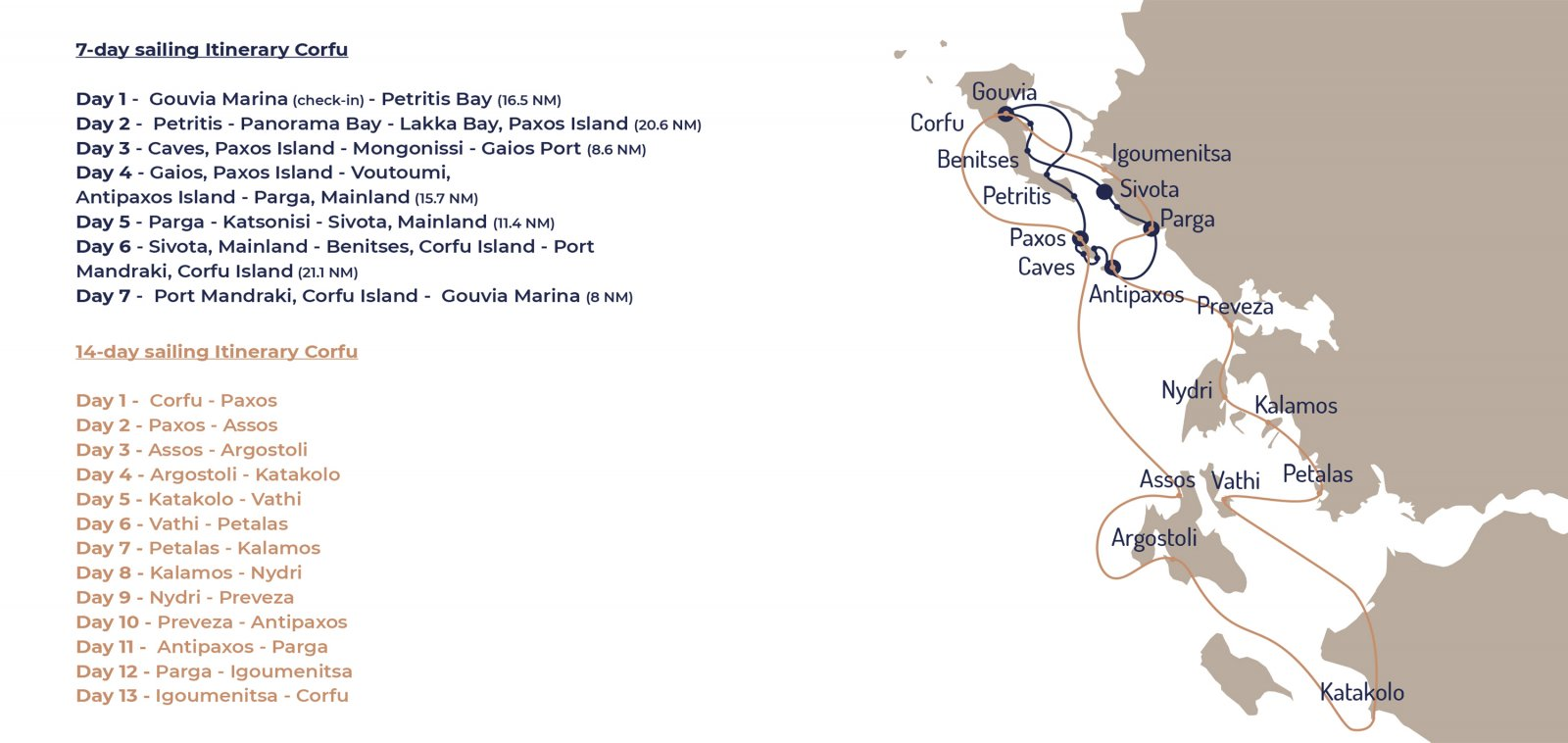 sailing route from Corfu